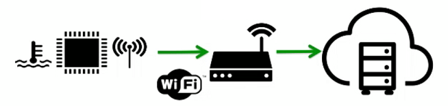 Typical IoT